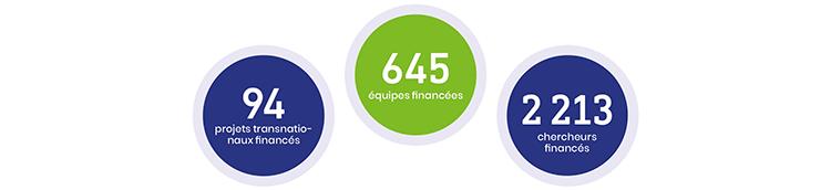 Biodiversa - 2008-2018 - Résultats